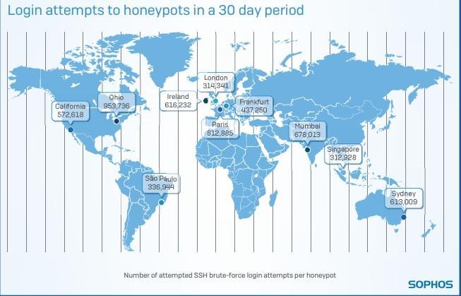 Sophos Global Report : Cyberattacks On Cloud Honeypots!