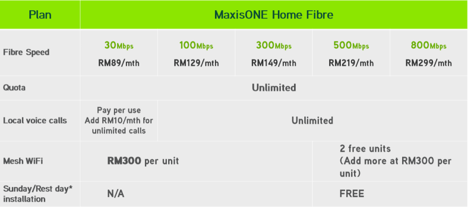 Maxis Fibrenation Home Fibre Plans Pricing