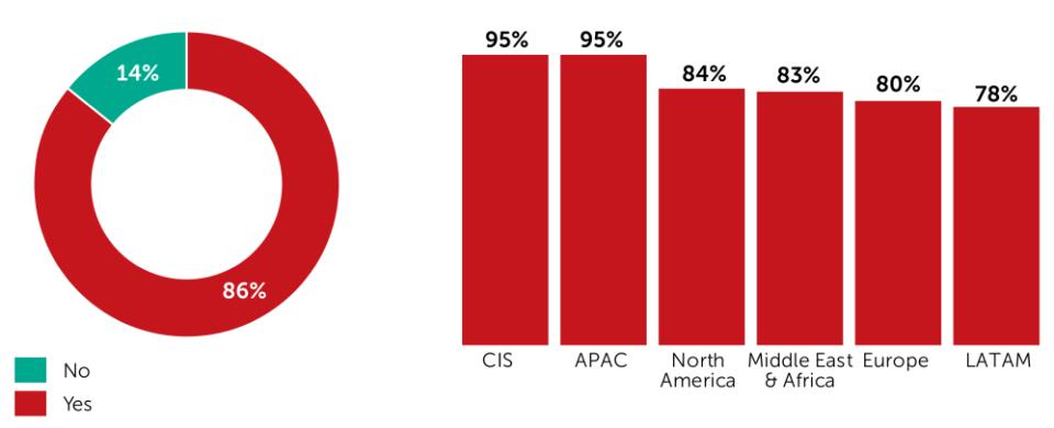 2019 Kaspersky CISO Survey - cybersecurity breaches inevitability