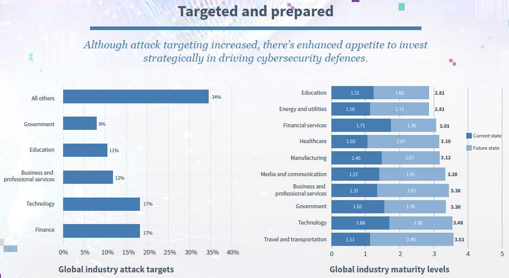 2019 NTT attack targeting