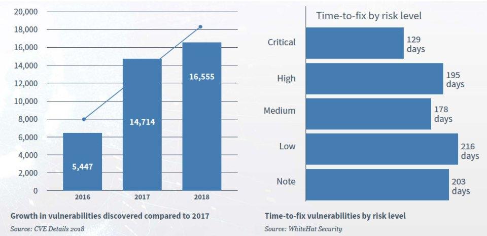 2019 NTT cybersecurity vulnerabilities