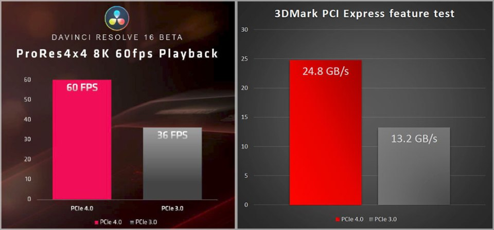 AMD PCI Express 4.0 performance results