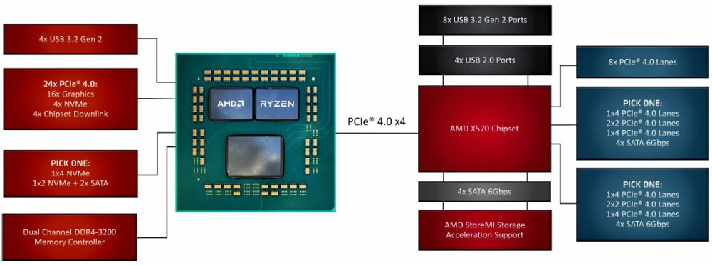 AMD X570 chipset block diagram