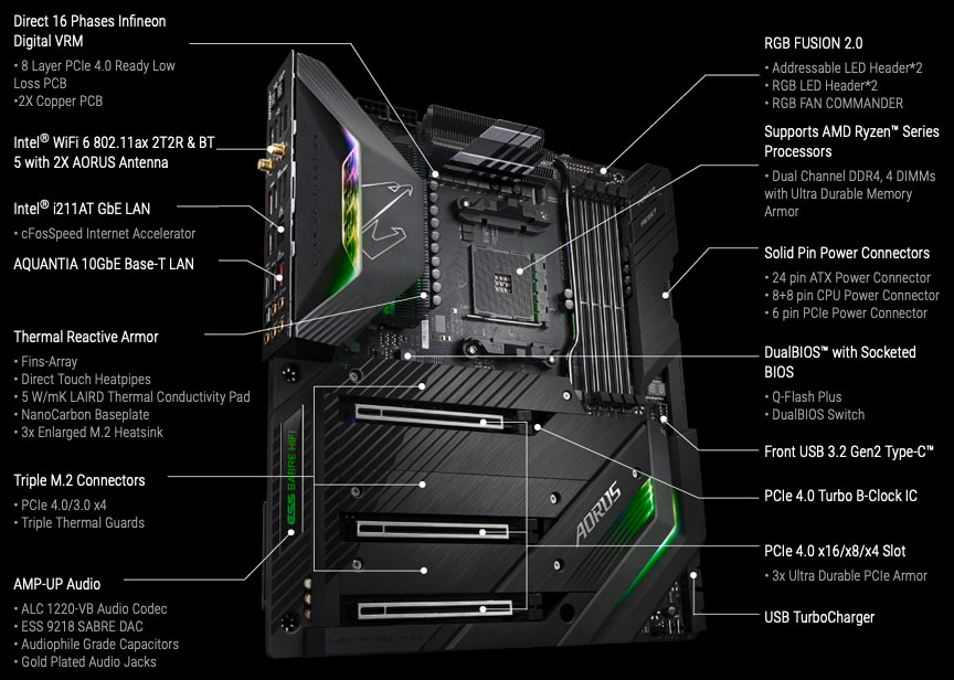 GIGABYTE X570 AORUS Xtreme key features