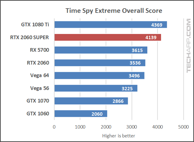 Time Spy Extreme overall score