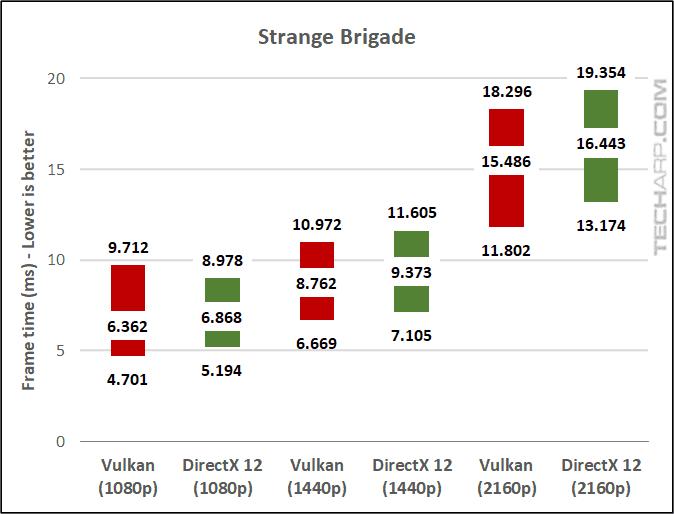 Strange Brigade frame time
