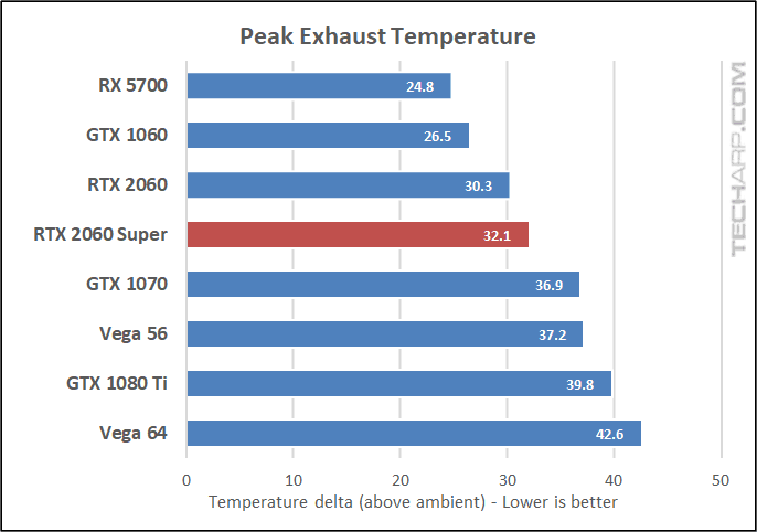 RTX 2060 Super exhaust temperature