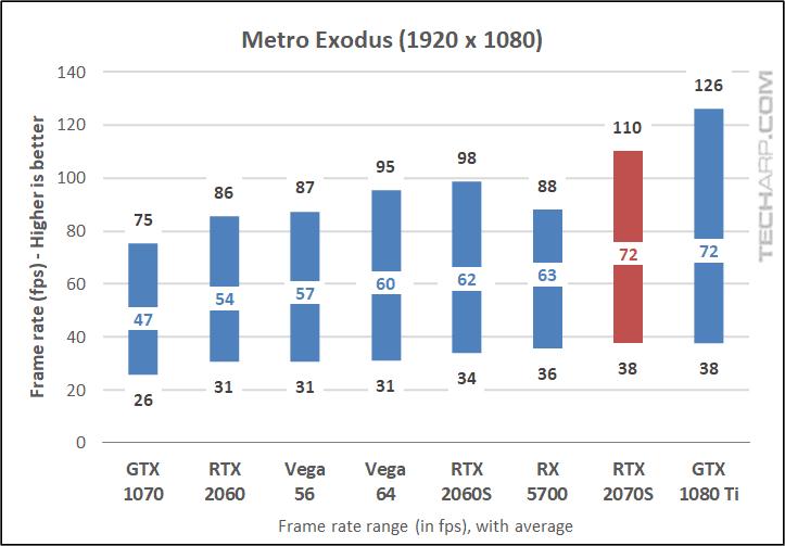 Metro Exodus 1080p results