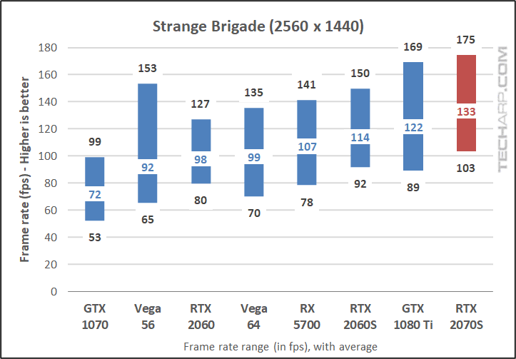 Strange Brigade 1440p results