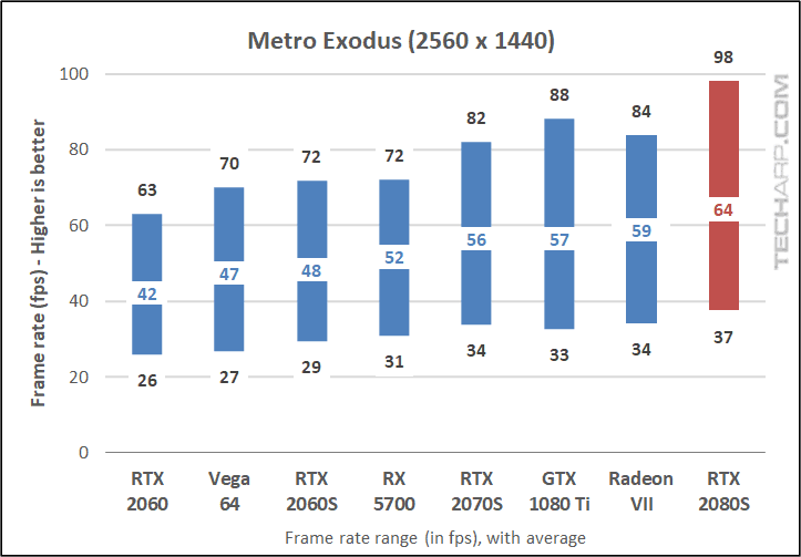 Metro Exodus 1440p results