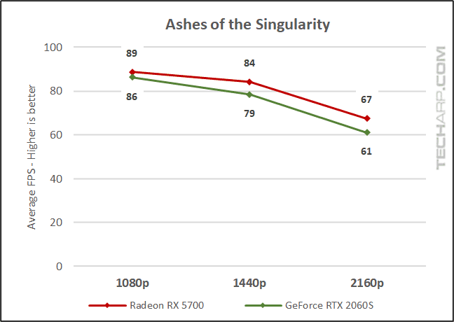 Ashes of the Singularity comparison
