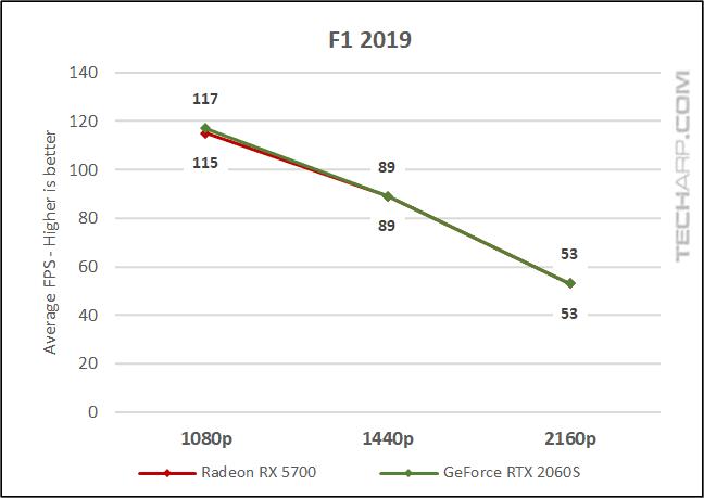 F1 2019 comparison