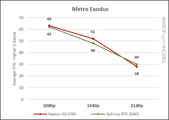 Metro Exodus comparison