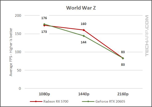 World War Z comparison