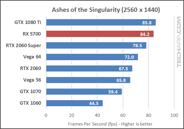 Ashes of the Singularity 1440p