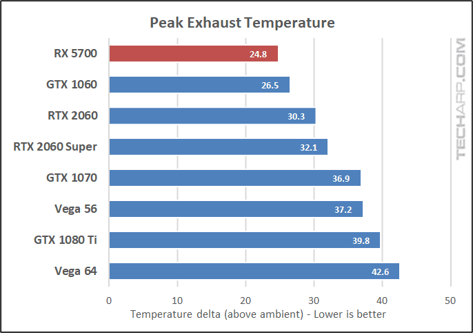 Radeon RX 5700 exhaust temperature