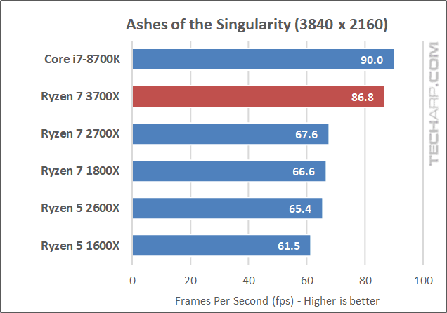 Ryzen 7 3700X AOTS 2160p results