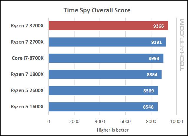 Ryzen 7 3700X Time Spy overall score