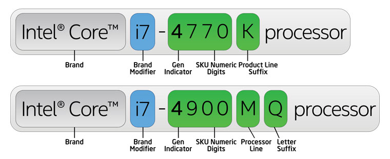 4th Gen Intel Core processor number example