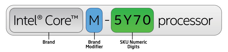 5th Gen Intel Core M processor number example