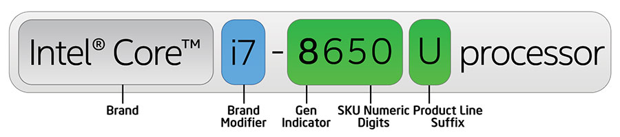 8th Gen Intel Core processor number example