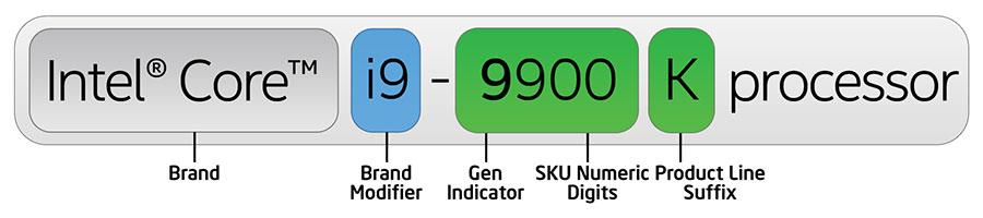 9th Gen Intel Core processor processor number example
