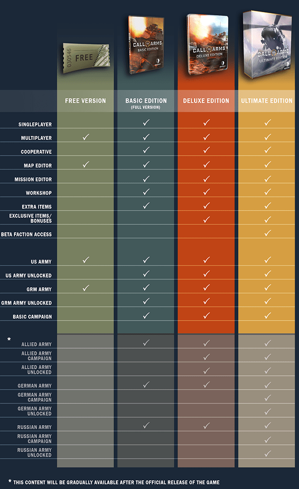 Call to Arms comparison table