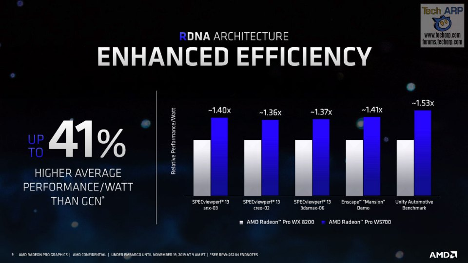 AMD Radeon Pro W5700 : Everything You Need To Know!