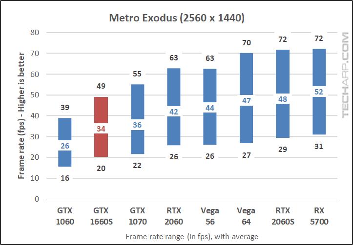 GALAX GTX 1660S Metro Exodus 1440p results early