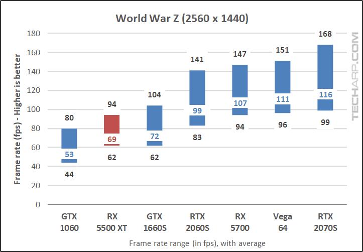 World War Z 1440p results