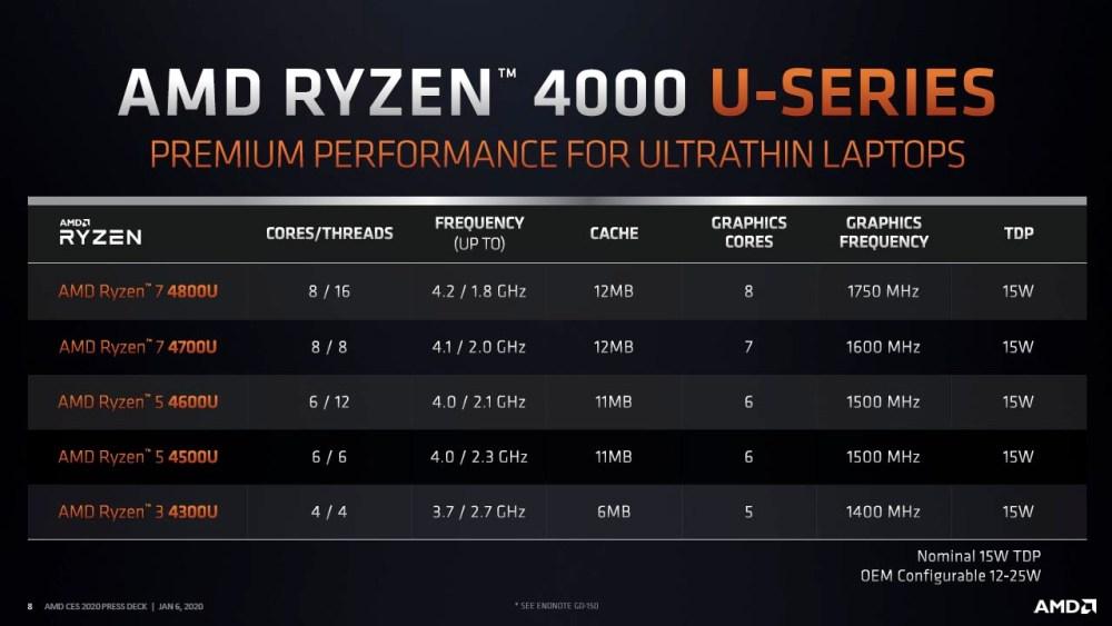 3rd Gen Ryzen 4000 Mobile slide 04