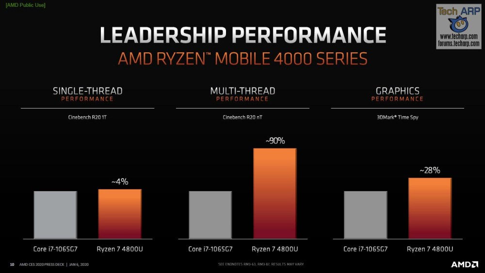 AMD Ryzen 7 4800U slide 02