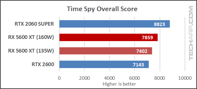 5600 XT vs RTX 2060 - Time Spy results 01