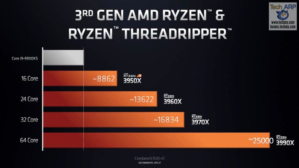 AMD Ryzen Threadripper 3990X slide 02