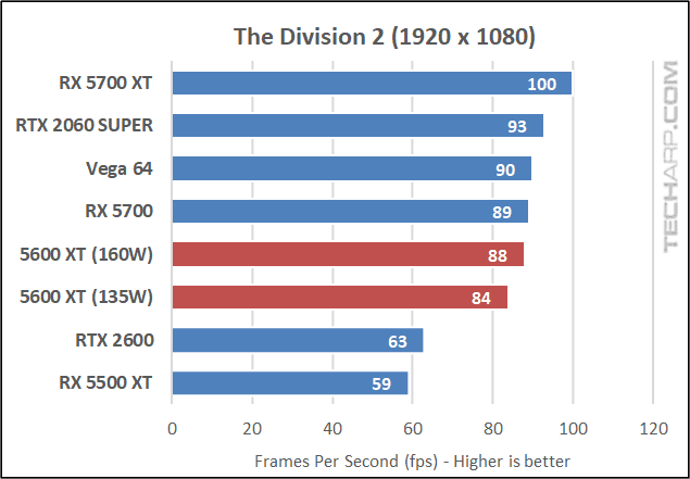 Division 2 results 01