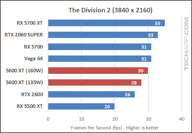 Division 2 results 03