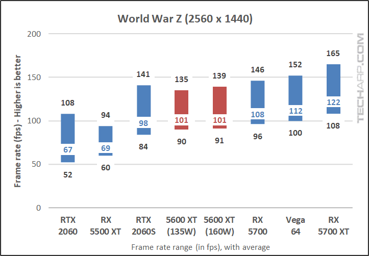 World War Z results 02