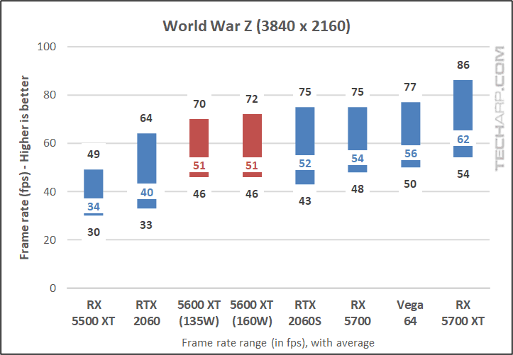 World War Z results 03