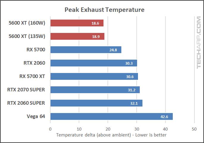 Peak Exhaust Temperature