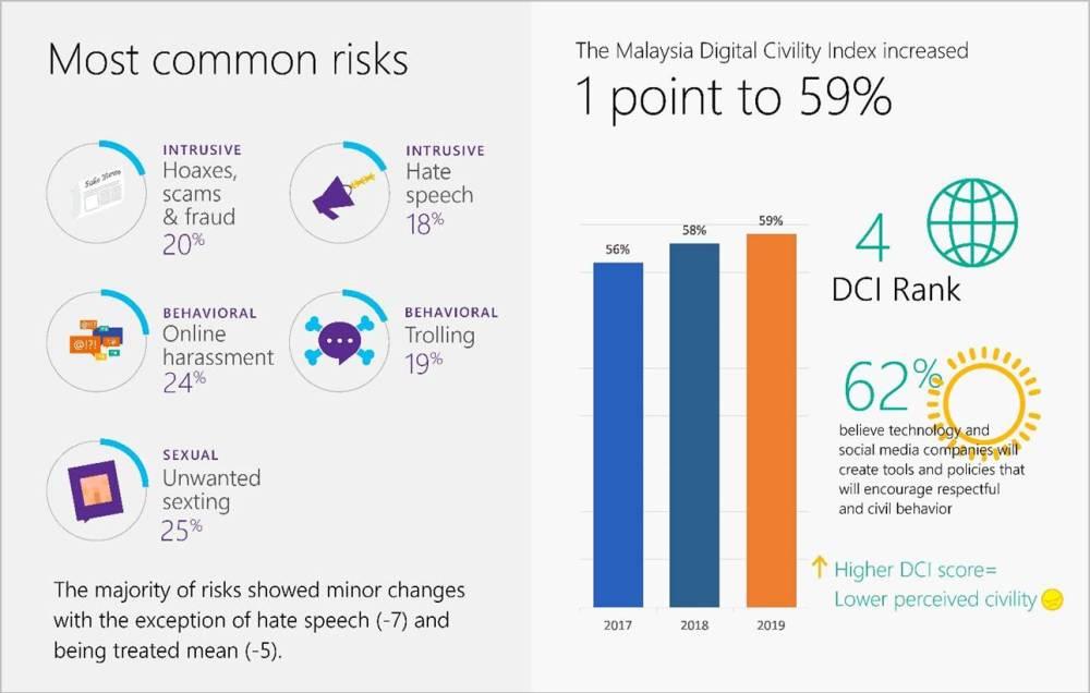 2020 Microsoft Digital Civility Index 2020 - Most Common Risks