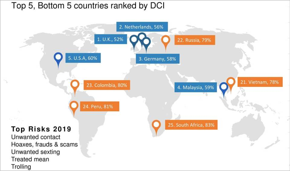 2020 Microsoft Digital Civility Index 2020 - Top 5 and Bottom 5 Countries