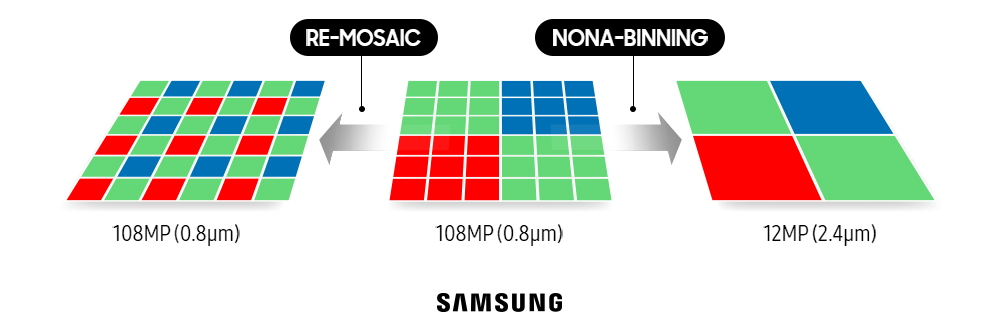 Samsung Galaxy S20 Camera Technology - 108MP Sensor Modes
