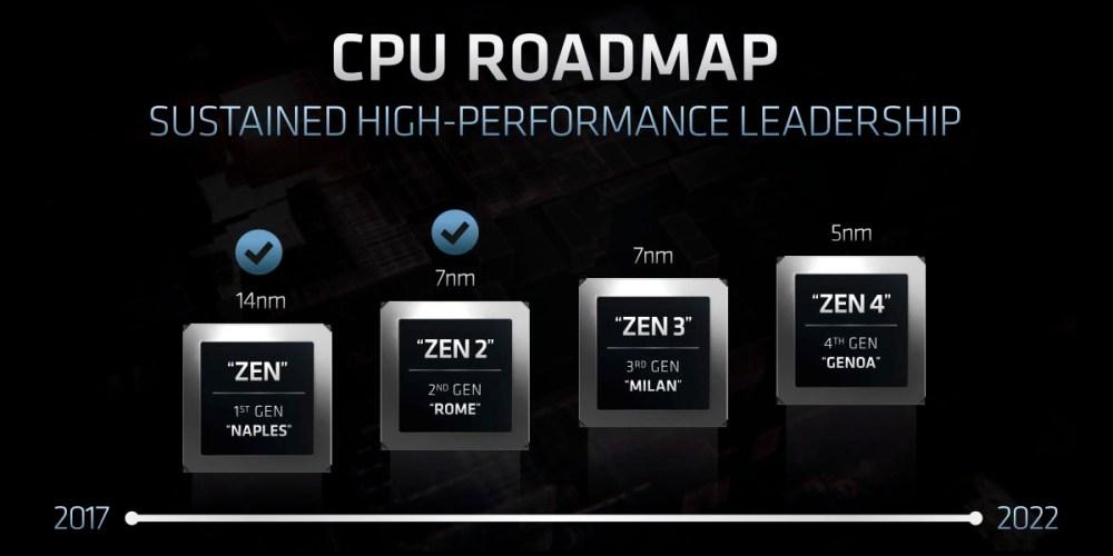 AMD EPYC roadmap 2020 and beyond