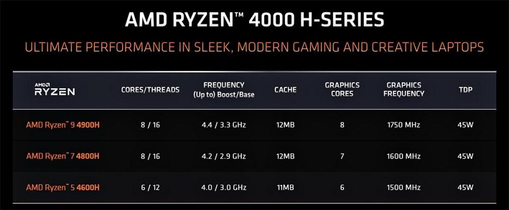 AMD Ryzen 9 4900H specifications