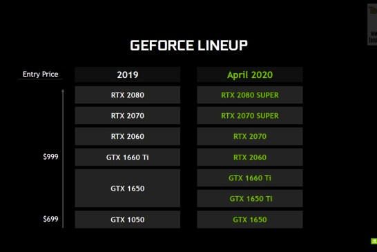 NVIDIA GeForce RTX SUPER | RTX | GTX Line Up