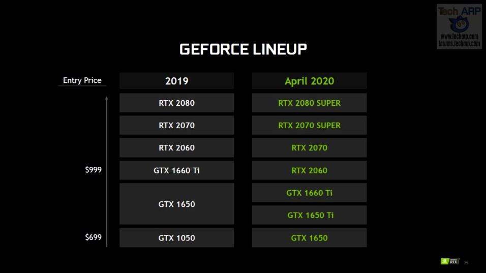 NVIDIA GeForce RTX SUPER | RTX | GTX Line Up