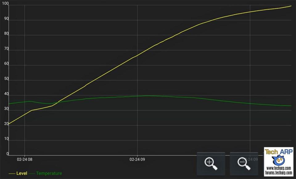 Samsung Galaxy S20 Ultra battery recharging speed