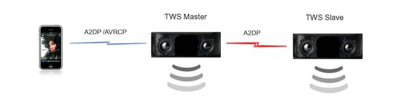 TWS audio transmission design
