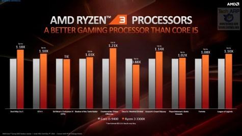 AMD Spring 2020 update 20