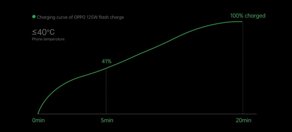 125W OPPO Flash Charge Speed